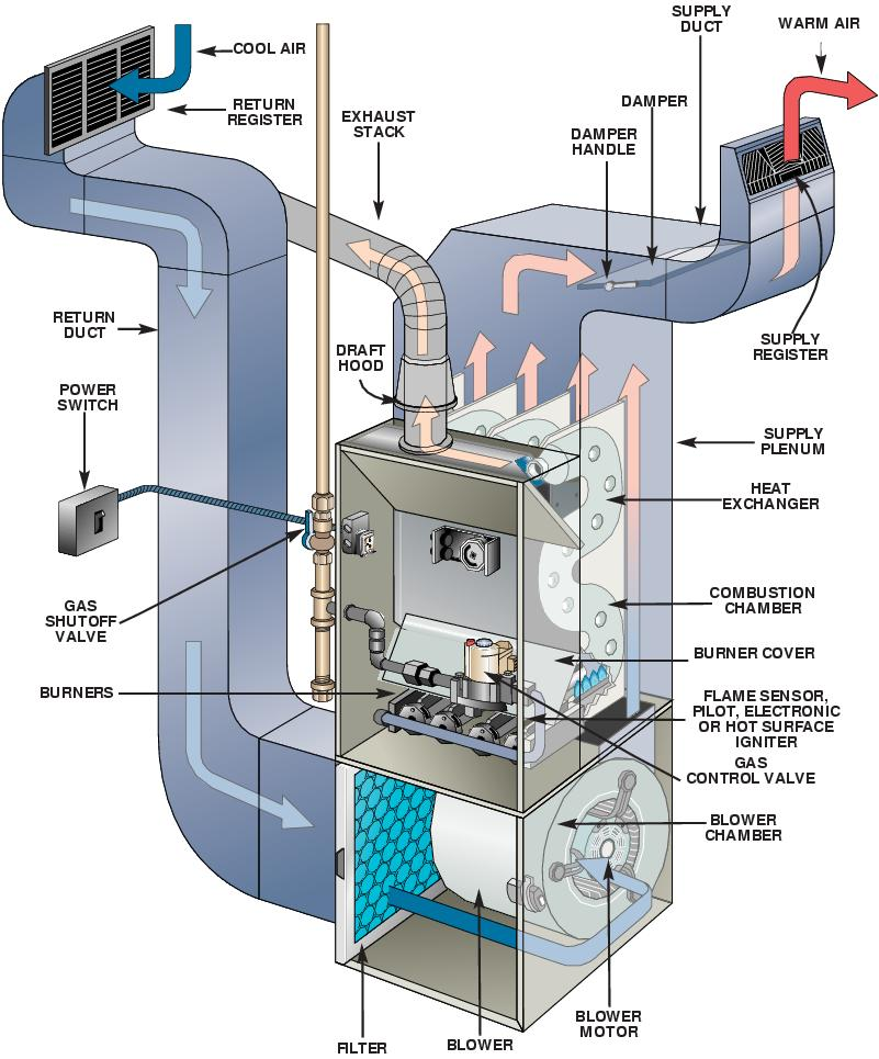 Index additionally Carrier Bryant Parts 281 moreover Payne Gas Furnace Flame Sensor Location as well 370915806486 in addition Rheem Blower Motor Wiring Diagram. on furnace draft inducer switch and pressure